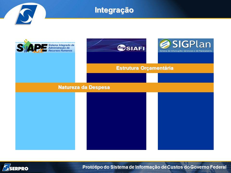 Protótipo do Sistema de Informação de Custos do Governo Federal Integração Estrutura Orçamentária Natureza da Despesa
