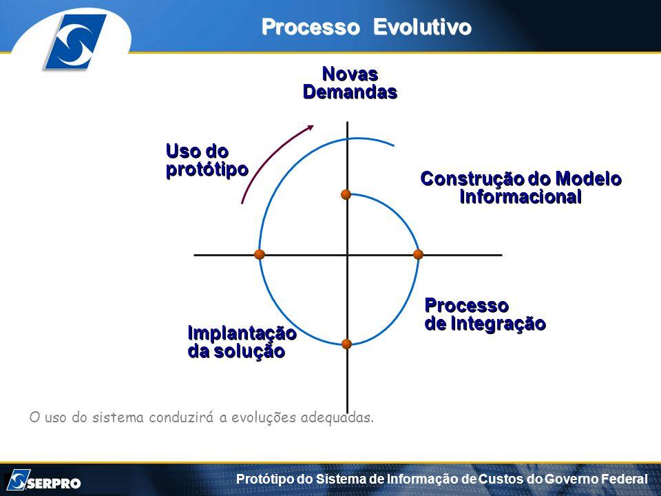 Protótipo do Sistema de Informação de Custos do Governo Federal Processo de Integração Processo de Integração Implantação da solução Implantação da solução Novas Demandas Novas Demandas Construção do Modelo Informacional Processo Evolutivo O uso do sistema conduzirá a evoluções adequadas.