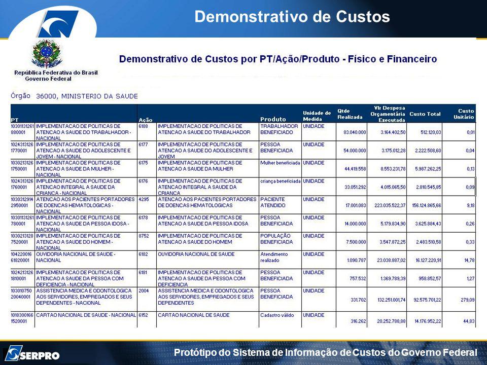Protótipo do Sistema de Informação de Custos do Governo Federal Demonstrativo de Custos