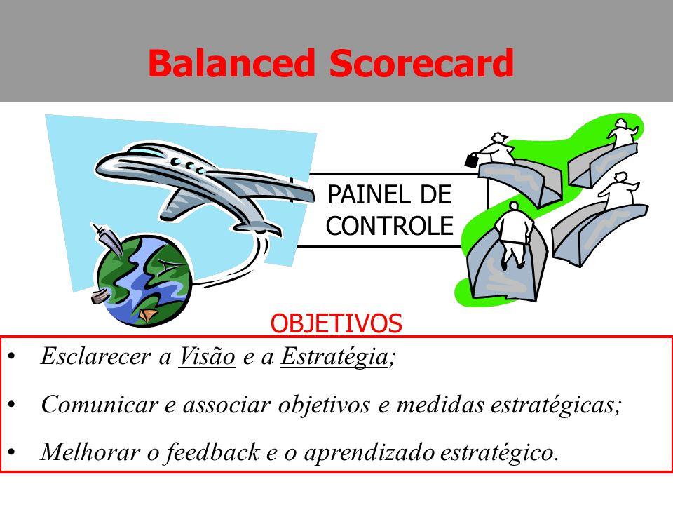 Balanced Scorecard PAINEL DE CONTROLE Esclarecer a Visão e a Estratégia; Comunicar e associar objetivos e medidas estratégicas; Melhorar o feedback e