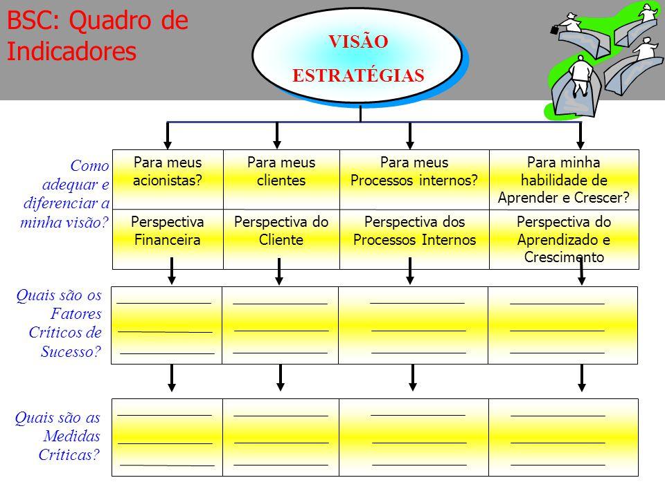 VISÃO ESTRATÉGIAS Perspectiva do Aprendizado e Crescimento Perspectiva dos Processos Internos Perspectiva do Cliente Perspectiva Financeira Para minha