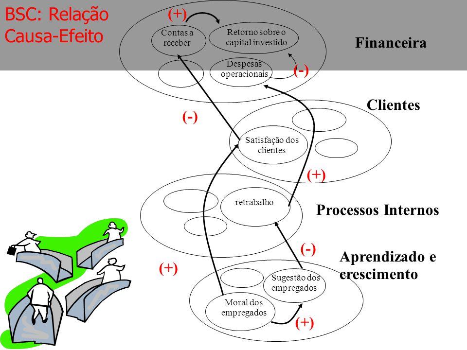 Contas a receber Despesas operacionais (+) Retorno sobre o capital investido (-) Satisfação dos clientes retrabalho Moral dos empregados Sugestão dos