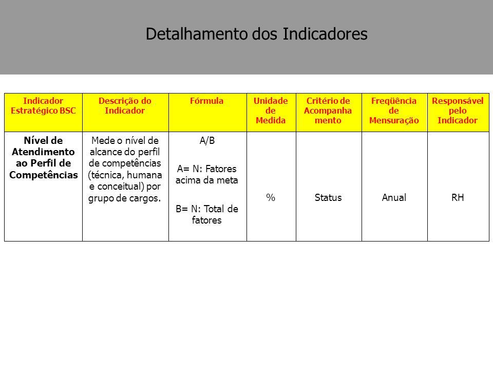 RHAnualStatus% A/B A= N: Fatores acima da meta B= N: Total de fatores Mede o nível de alcance do perfil de competências (técnica, humana e conceitual)