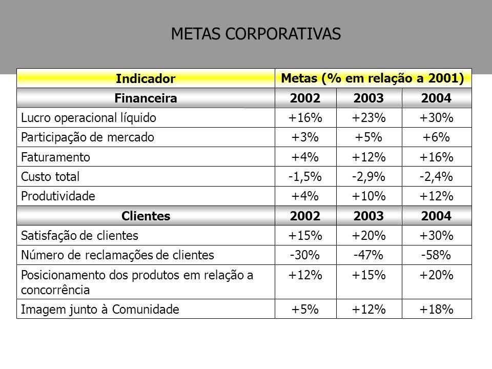 +18%+12%+5%Imagem junto à Comunidade +20%+15%+12%Posicionamento dos produtos em relação a concorrência -58%-47%-30%Número de reclamações de clientes +