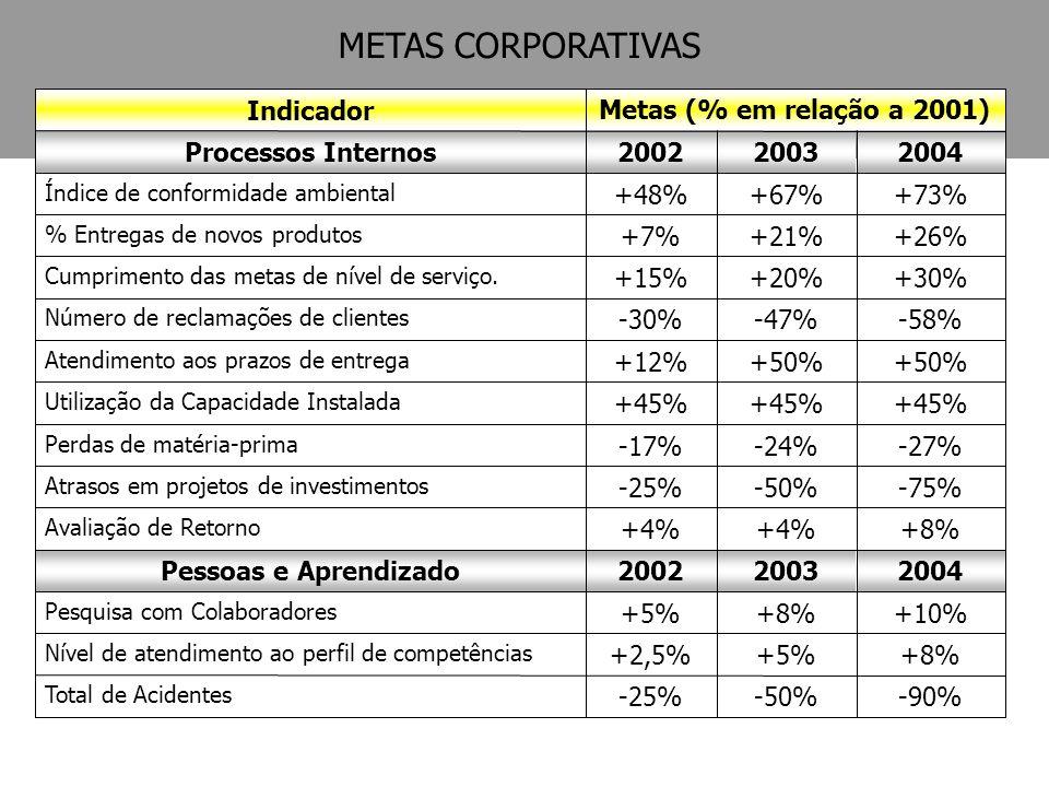 +8%+4% Avaliação de Retorno -75%-50%-25% Atrasos em projetos de investimentos -27%-24%-17% Perdas de matéria-prima +45% Utilização da Capacidade Insta
