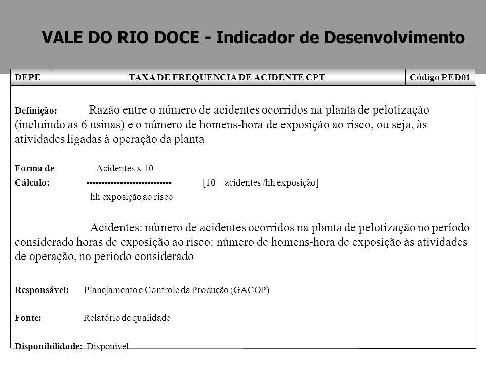Código PED01TAXA DE FREQUENCIA DE ACIDENTE CPTDEPE Definição: Razão entre o número de acidentes ocorridos na planta de pelotização (incluindo as 6 usi