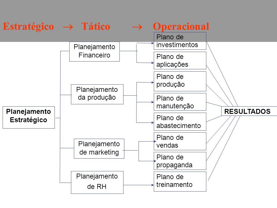 Planejamento de RH Planejamento da produção Planejamento Financeiro Planejamento de marketing Plano de investimentos Plano de aplicações Plano de prod