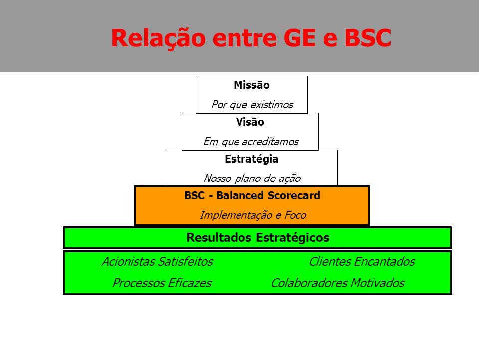 Relação entre GE e BSC Acionistas Satisfeitos Clientes Encantados Processos Eficazes Colaboradores Motivados Resultados Estratégicos BSC - Balanced Sc