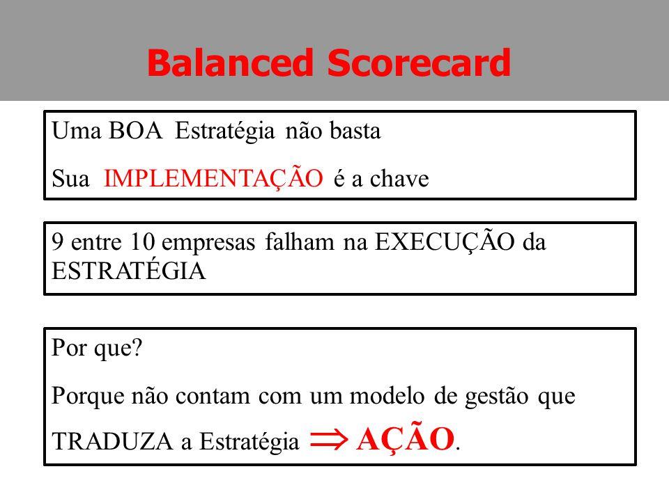 ESTRATÉGIA + EXECUÇÃO RESULTADOS Balanced Scorecard...