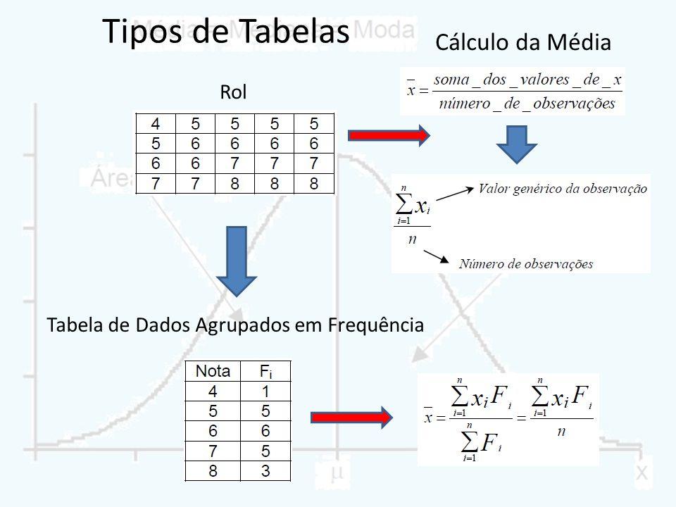 Tipos de Tabelas Rol Tabela de Dados Agrupados em Frequência Cálculo da Média