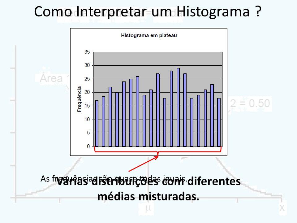 Como Interpretar um Histograma ? As frequências são quase todas iguais. Várias distribuições com diferentes médias misturadas.