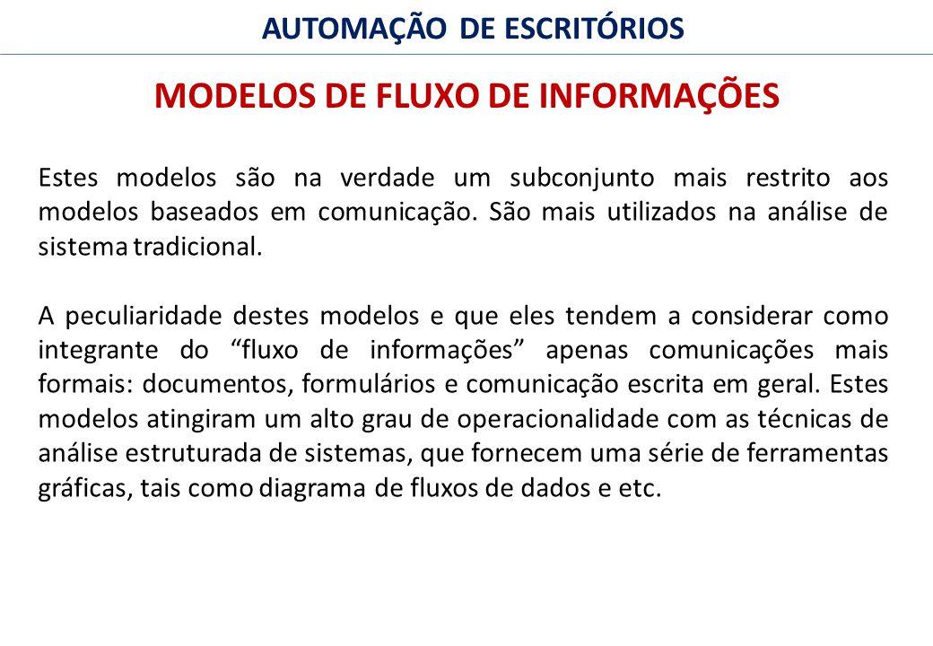 30 FACULDADE FABRAI ANHANGUERA – 2009 AUTOMAÇÃO DE ESCRITÓRIOS MODELOS DE FLUXO DE INFORMAÇÕES Estes modelos são na verdade um subconjunto mais restrito aos modelos baseados em comunicação.