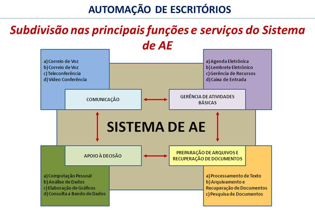 6 FACULDADE FABRAI ANHANGUERA – 2009 AUTOMAÇÃO DE ESCRITÓRIOS Subdivisão nas principais funções e serviços do Sistema de AE