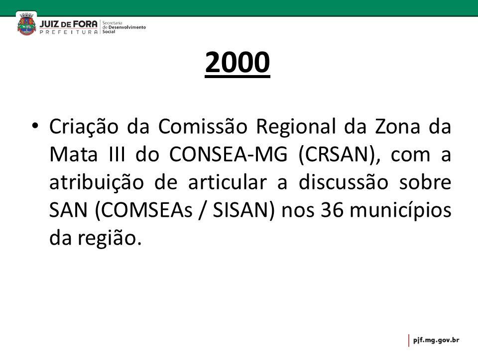 2000 Criação da Comissão Regional da Zona da Mata III do CONSEA-MG (CRSAN), com a atribuição de articular a discussão sobre SAN (COMSEAs / SISAN) nos