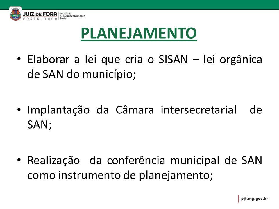 PLANEJAMENTO Elaborar a lei que cria o SISAN – lei orgânica de SAN do município; Implantação da Câmara intersecretarial de SAN; Realização da conferên