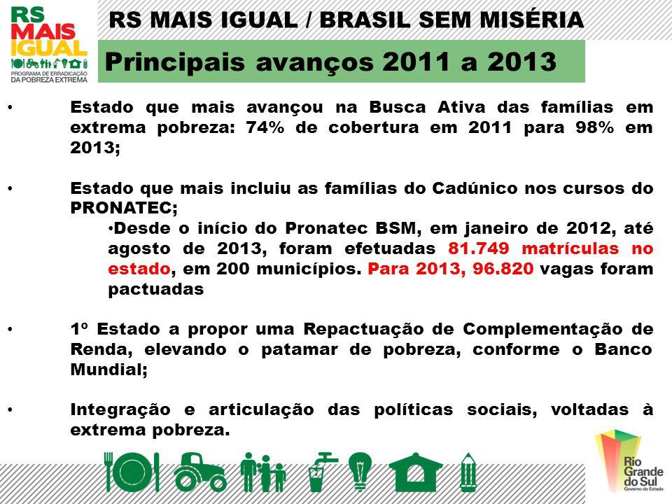RS MAIS IGUAL / BRASIL SEM MISÉRIA Principais avanços 2011 a 2013 Estado que mais avançou na Busca Ativa das famílias em extrema pobreza: 74% de cober