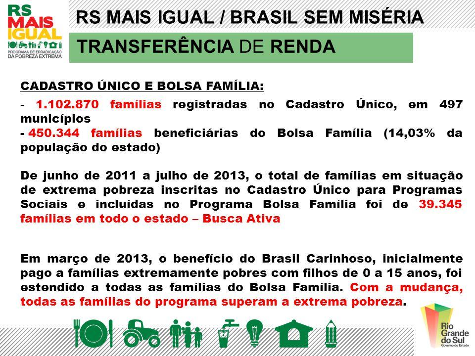 TRANSFERÊNCIA DE RENDA CADASTRO ÚNICO E BOLSA FAMÍLIA: - 1.102.870 famílias registradas no Cadastro Único, em 497 municípios - 450.344 famílias benefi