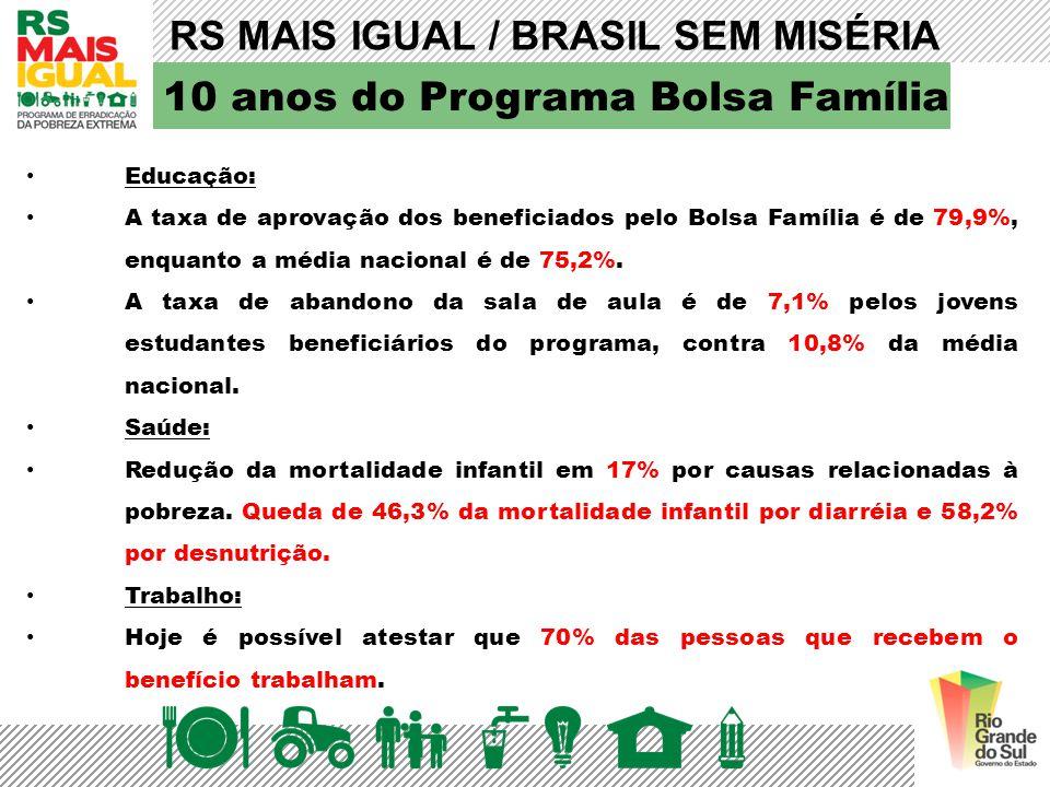 10 anos do Programa Bolsa Família Educação: A taxa de aprovação dos beneficiados pelo Bolsa Família é de 79,9%, enquanto a média nacional é de 75,2%.