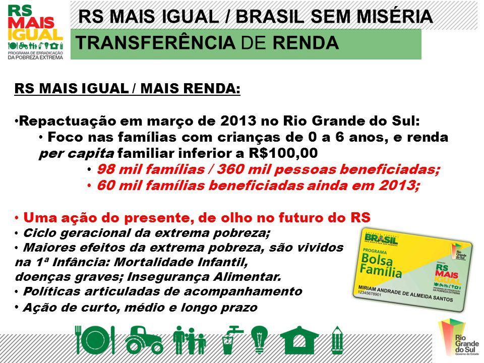 RS MAIS IGUAL / BRASIL SEM MISÉRIA Missões: 3.335 Noroeste Colonial:1.398 Campanha: 2.556 Sul: 7.780 Hortênsias: 95 Metropolitano Delta do Jacuí: 27.044 Porto Alegre: 18 mil Vale do Rio dos Sinos: 8.626 Vale do Taquari: 1.391 Número de famílias beneficiadas RS Mais Renda – Modelo Variável (Hiato) Total de famílias atendidas: 51.414 Investimento: R$ 4.968.482,00