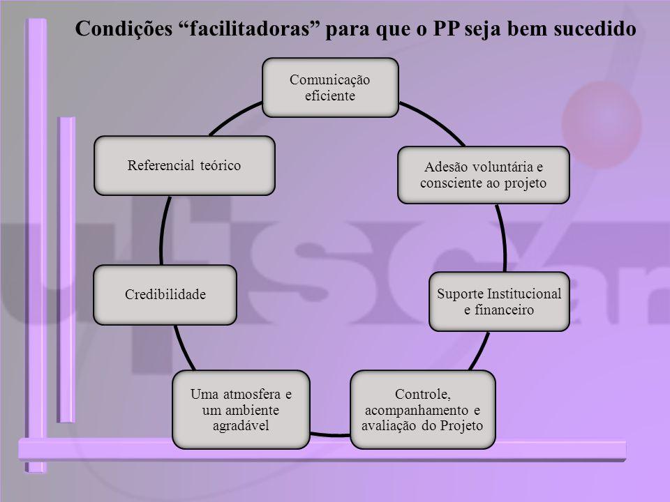 Condições facilitadoras para que o PP seja bem sucedido Comunicação eficiente Adesão voluntária e consciente ao projeto Suporte Institucional e financ