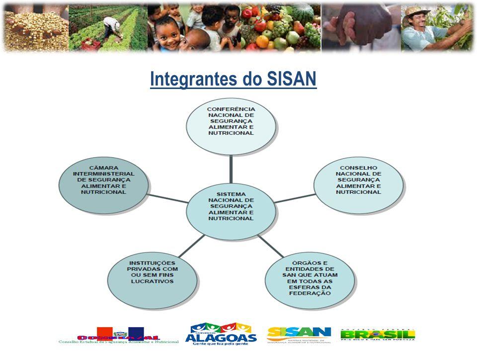 O Integrantes do SISAN