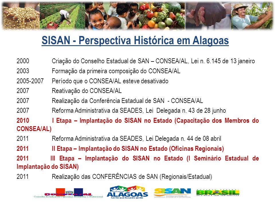 SISAN - Perspectiva Histórica em Alagoas 2000 Criação do Conselho Estadual de SAN – CONSEA/AL, Lei n. 6.145 de 13 janeiro 2003 Formação da primeira co
