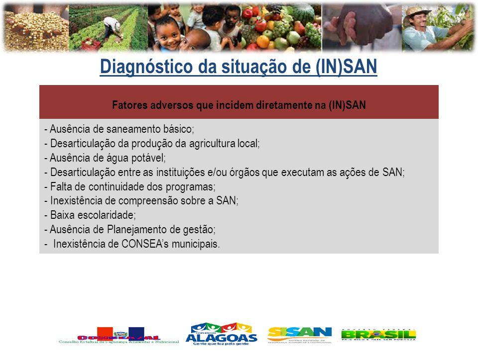 Diagnóstico da situação de (IN)SAN Fatores adversos que incidem diretamente na (IN)SAN - Ausência de saneamento básico; - Desarticulação da produção d