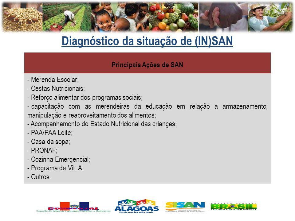 Diagnóstico da situação de (IN)SAN Principais Ações de SAN - Merenda Escolar; - Cestas Nutricionais; - Reforço alimentar dos programas sociais; - capa