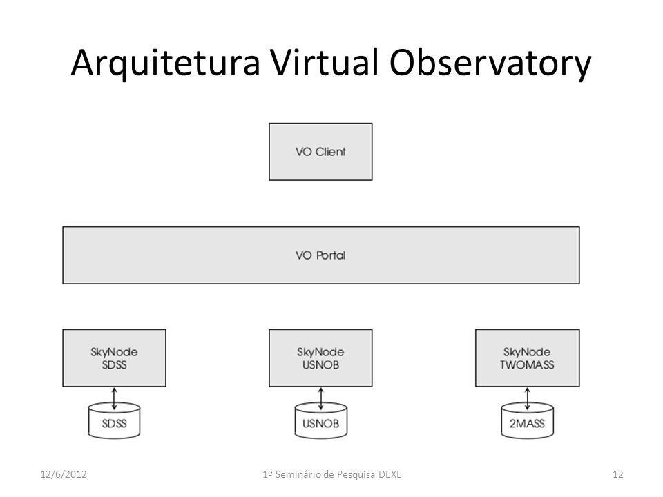 Arquitetura Virtual Observatory 1212/6/20121º Seminário de Pesquisa DEXL