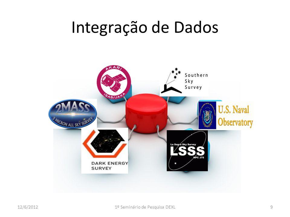 Algoritmos 1012/6/20121º Seminário de Pesquisa DEXL