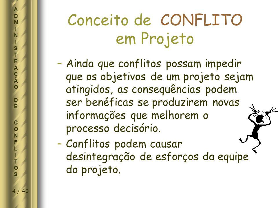 25 / 40 ADMINISTRAÇÃO DE CONFLITOSADMINISTRAÇÃO DE CONFLITOS INTENSIDADE do CONFLITO FASE DE IMPLEMENTAÇÃO DO PROJETO CONFLITO DE PRAZO CONFLITO DE PRIORIDADES CONFLITO S/MÃO-DE-OBRA CONFLITO S/OPINIÕES TÉCNICAS CONFLITOS S/PROCEDIMENTOS CONFLITOS S/ CUSTOS CONFLITOS S/PERSONALIDADES
