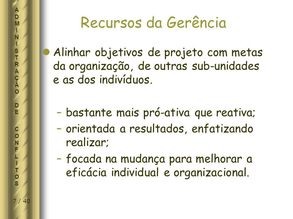 28 / 40 ADMINISTRAÇÃO DE CONFLITOSADMINISTRAÇÃO DE CONFLITOS INTENSIDADE do CONFLITO FASE DE FINALIZAÇÃO DO PROJETO CONFLITO DE PRAZO CONFLITO DE PRIORIDADES CONFLITO S/MÃO-DE-OBRA CONFLITO S/OPINIÕES TÉCNICAS CONFLITOS S/PROCEDIMENTOS CONFLITOS S/ CUSTOS CONFLITOS S/PERSONALIDADES