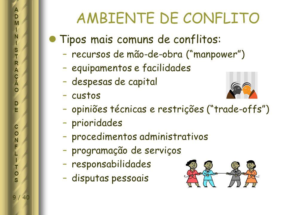30 / 40 ADMINISTRAÇÃO DE CONFLITOSADMINISTRAÇÃO DE CONFLITOS RECOMENDAÇÕES - EVITAR CONFLITOS FASE DE FINALIZAÇÃO Monitorar de perto o ciclo de vida do projeto.