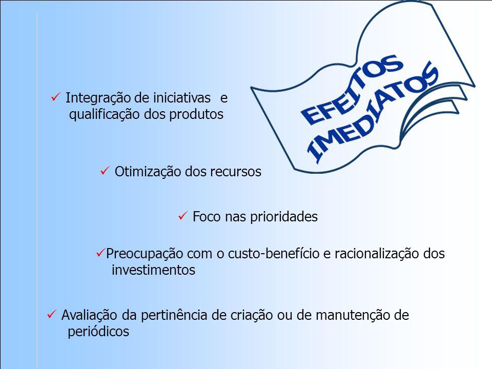 Avaliação da pertinência de criação ou de manutenção de periódicos Otimização dos recursos Foco nas prioridades Integração de iniciativas e qualificação dos produtos Preocupação com o custo-benefício e racionalização dos investimentos