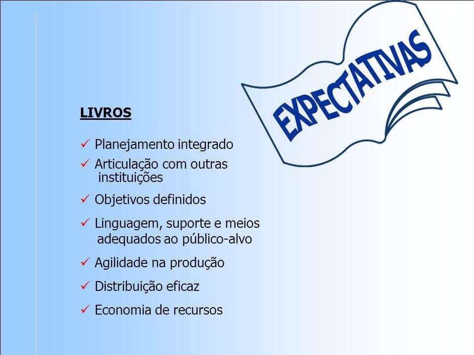 LIVROS Planejamento integrado Objetivos definidos adequados ao público-alvo Linguagem, suporte e meios Agilidade na produção Distribuição eficaz Articulação com outras instituições Economia de recursos
