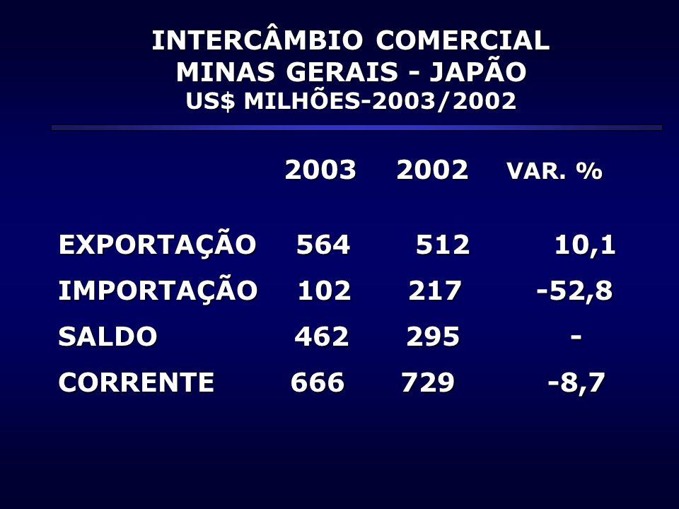 INTERCÂMBIO COMERCIAL MINAS GERAIS - JAPÃO US$ MILHÕES-2003/2002 2003 2002 VAR. % 2003 2002 VAR. % EXPORTAÇÃO 564 512 10,1 IMPORTAÇÃO 102 217 -52,8 SA
