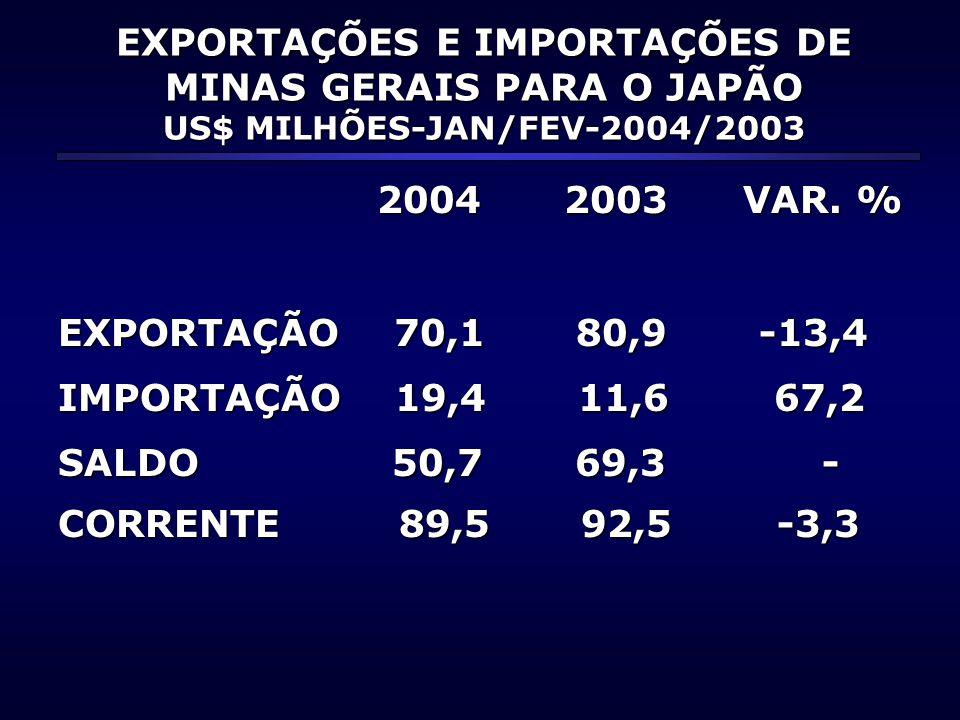EXPORTAÇÕES E IMPORTAÇÕES DE MINAS GERAIS PARA O JAPÃO US$ MILHÕES-JAN/FEV-2004/2003 2004 2003 VAR. % 2004 2003 VAR. % EXPORTAÇÃO 70,1 80,9 -13,4 IMPO