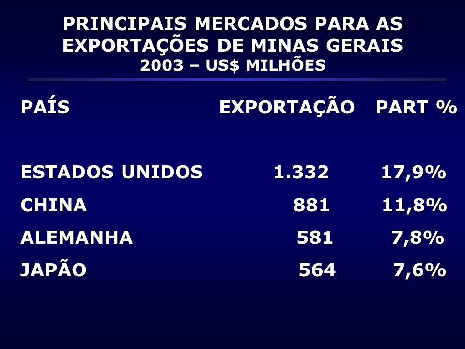 PRINCIPAIS MERCADOS PARA AS EXPORTAÇÕES DE MINAS GERAIS 2003 – US$ MILHÕES PAÍS EXPORTAÇÃO PART % ESTADOS UNIDOS 1.332 17,9% CHINA 881 11,8% ALEMANHA