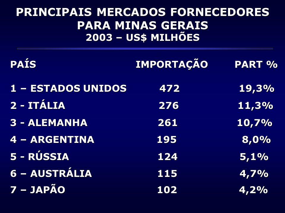 PRINCIPAIS MERCADOS FORNECEDORES PARA MINAS GERAIS 2003 – US$ MILHÕES PAÍS IMPORTAÇÃO PART % 1 – ESTADOS UNIDOS 472 19,3% 2 - ITÁLIA 276 11,3% 3 - ALE