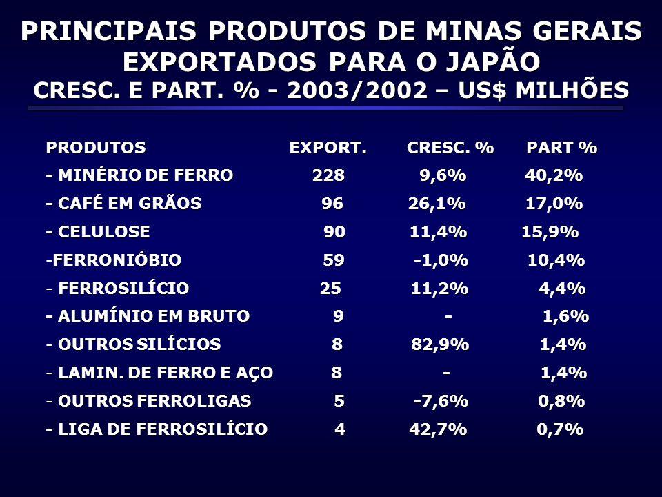 PRINCIPAIS PRODUTOS DE MINAS GERAIS EXPORTADOS PARA O JAPÃO CRESC. E PART. % - 2003/2002 – US$ MILHÕES PRODUTOS EXPORT. CRESC. % PART % - MINÉRIO DE F