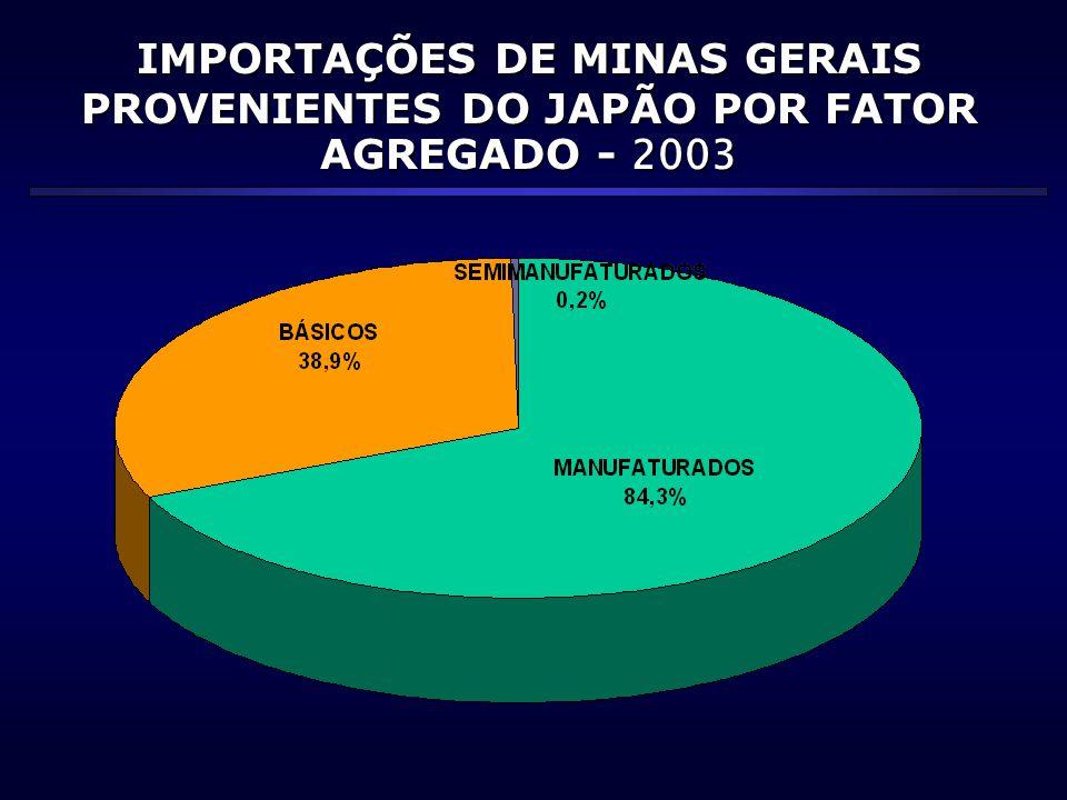 IMPORTAÇÕES DE MINAS GERAIS PROVENIENTES DO JAPÃO POR FATOR AGREGADO - 2003