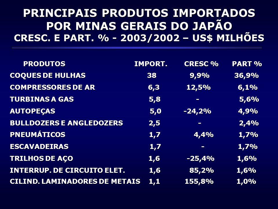 PRINCIPAIS PRODUTOS IMPORTADOS POR MINAS GERAIS DO JAPÃO CRESC. E PART. % - 2003/2002 – US$ MILHÕES PRODUTOS IMPORT. CRESC % PART % PRODUTOS IMPORT. C