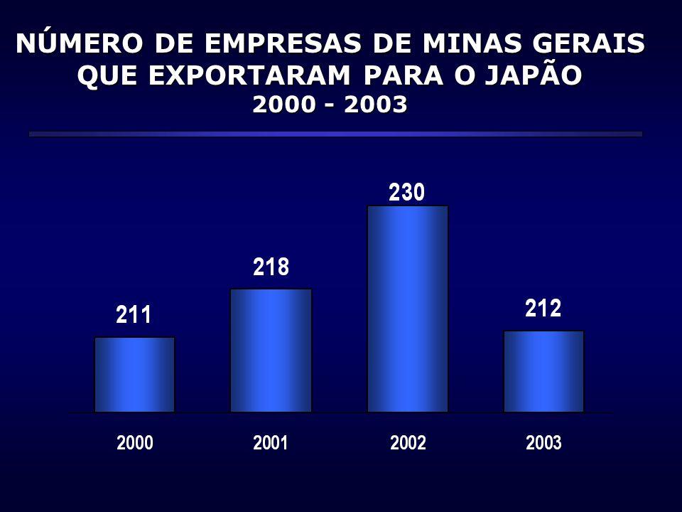 NÚMERO DE EMPRESAS DE MINAS GERAIS QUE EXPORTARAM PARA O JAPÃO 2000 - 2003