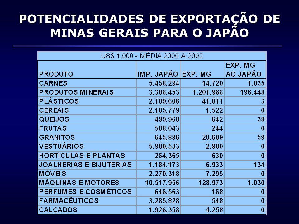 POTENCIALIDADES DE EXPORTAÇÃO DE MINAS GERAIS PARA O JAPÃO