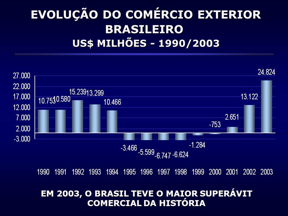 EVOLUÇÃO DO COMÉRCIO EXTERIOR BRASILEIRO EVOLUÇÃO DO COMÉRCIO EXTERIOR BRASILEIRO US$ MILHÕES - 1990/2003 US$ MILHÕES - 1990/2003 EM 2003, O BRASIL TE