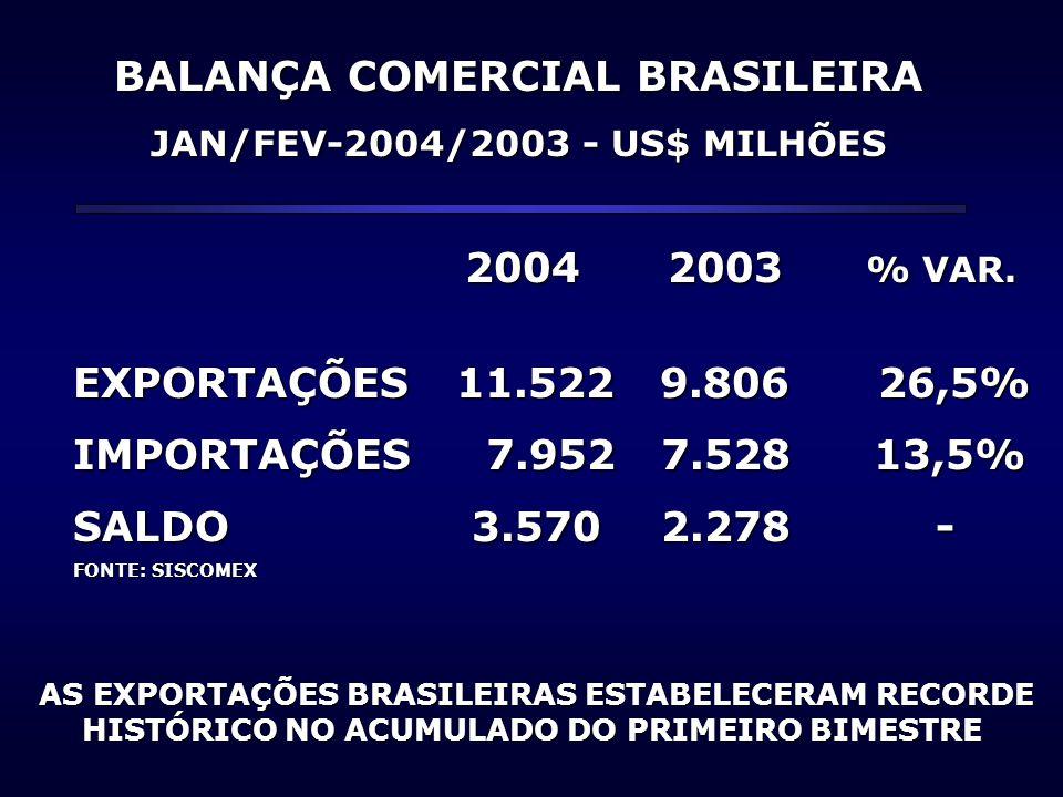 BALANÇA COMERCIAL BRASILEIRA JAN/FEV-2004/2003 - US$ MILHÕES 2004 2003 % VAR. 2004 2003 % VAR. EXPORTAÇÕES 11.522 9.806 26,5% IMPORTAÇÕES 7.952 7.528