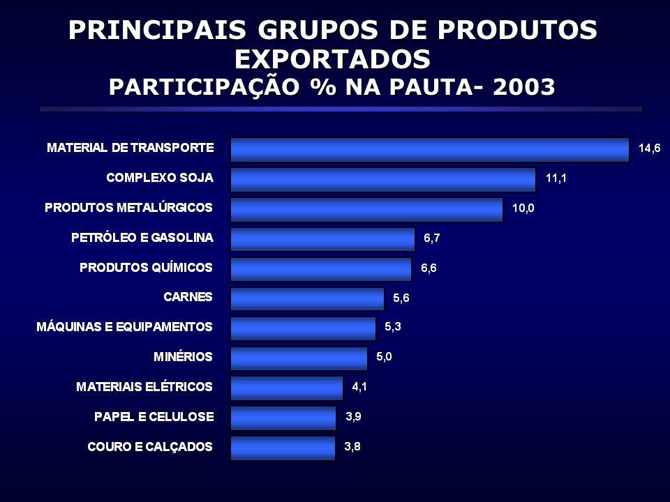 PRINCIPAIS GRUPOS DE PRODUTOS EXPORTADOS PARTICIPAÇÃO % NA PAUTA- 2003