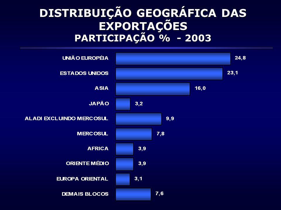 DISTRIBUIÇÃO GEOGRÁFICA DAS EXPORTAÇÕES PARTICIPAÇÃO % - 2003