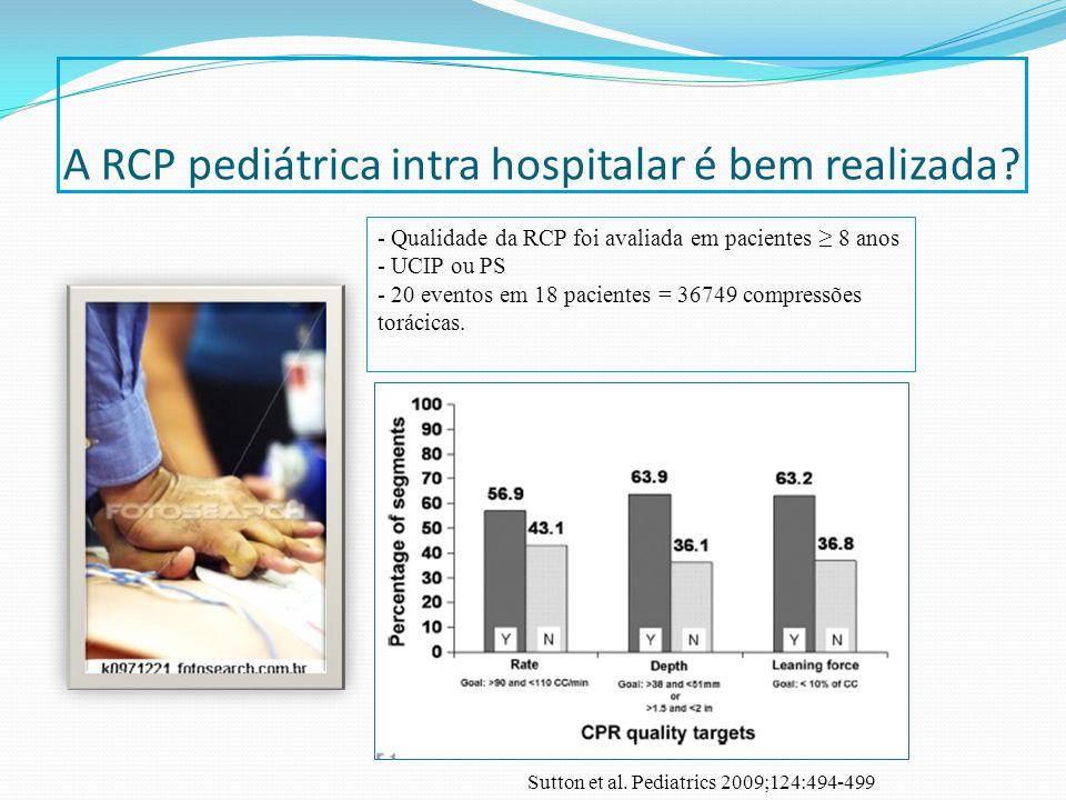 A RCP pediátrica intra hospitalar é bem realizada? - Qualidade da RCP foi avaliada em pacientes 8 anos - UCIP ou PS - 20 eventos em 18 pacientes = 367