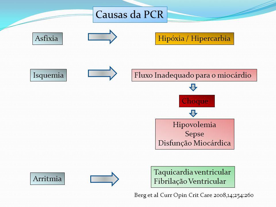 AsfixiaHipóxia / Hipercarbia IsquemiaFluxo Inadequado para o miocárdio Choque Hipovolemia Sepse Disfunção Miocárdica Arritmia Taquicardia ventricular